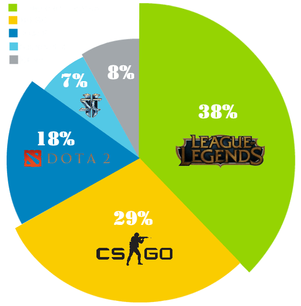 Comparison  between CS:GO and other live betting games