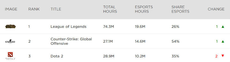 CSGO was the second most-watched title on Twitch in September